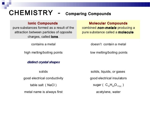 Compare Physical And Chemical Properties Of Salt And Sugar