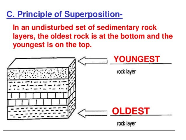 why cant we date sedimentary rocks directly