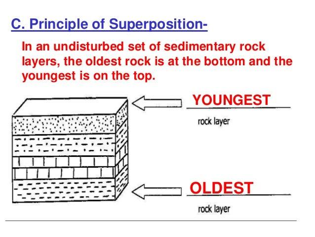Principles of dating sedimentary rocks