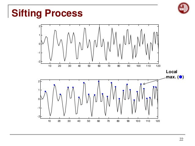 empirical mode decomposition thesis Online instantaneous frequency estimation utilizing empirical mode decomposition and hermite splines franz r holzinger, martin benedikt virtual vehicle research center.