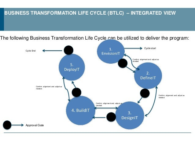 Business Transformation Life Cycle