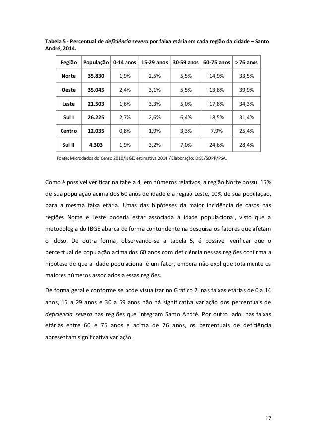 17 Tabela 5 - Percentual de deficiência severa por faixa etária em cada região da cidade – Santo André, 2014. Região Popul...