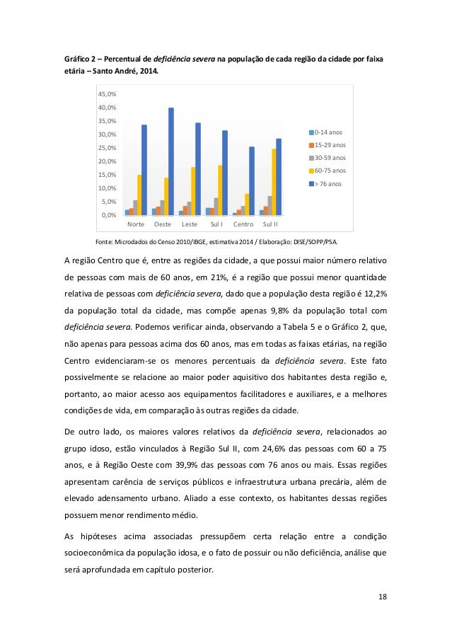18 Gráfico 2 – Percentual de deficiência severa na população de cada região da cidade por faixa etária – Santo André, 2014...