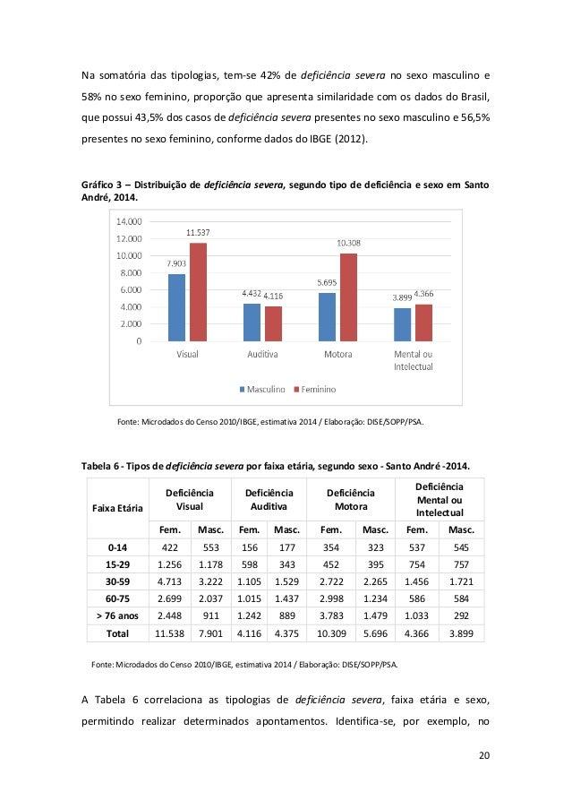 20 Na somatória das tipologias, tem-se 42% de deficiência severa no sexo masculino e 58% no sexo feminino, proporção que a...