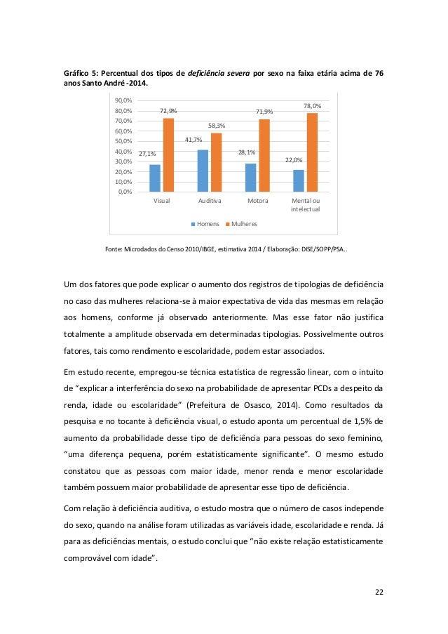 22 Gráfico 5: Percentual dos tipos de deficiência severa por sexo na faixa etária acima de 76 anos Santo André -2014. Font...