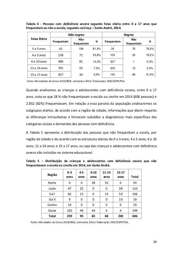 30 Tabela 4 - Pessoas com deficiência severa segundo faixa etária entre 0 a 17 anos que frequentam ou não a escola, segund...