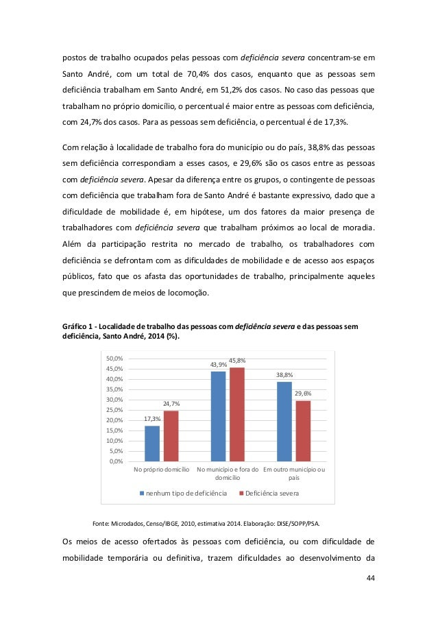 44 postos de trabalho ocupados pelas pessoas com deficiência severa concentram-se em Santo André, com um total de 70,4% do...
