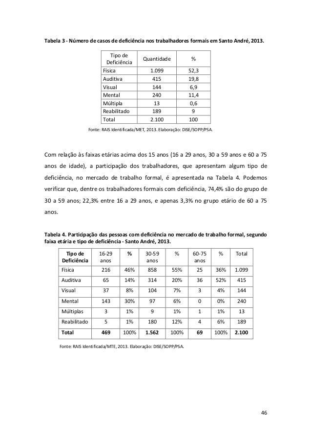 46 Tabela 3 - Número de casos de deficiência nos trabalhadores formais em Santo André, 2013. Tipo de Deficiência Quantidad...