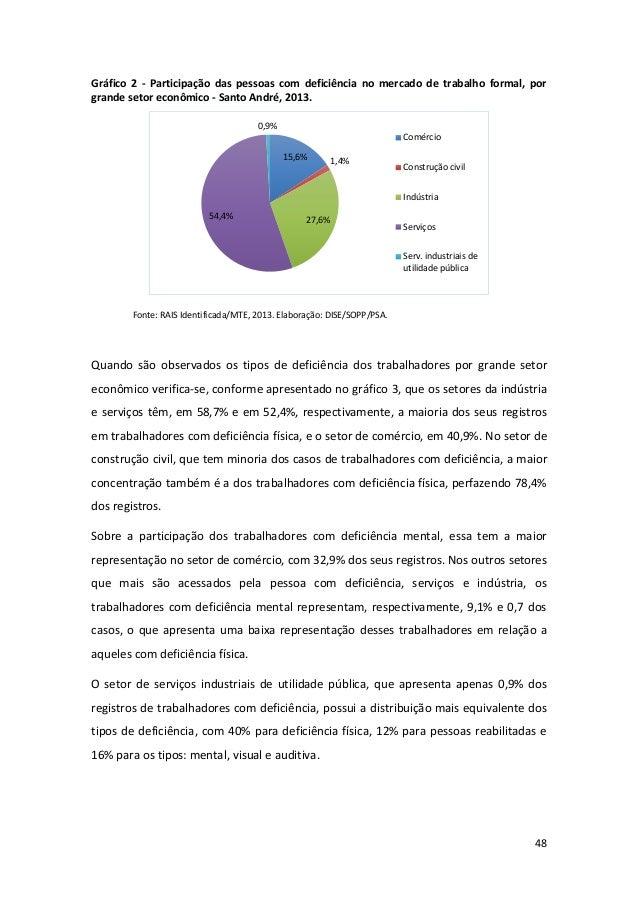 48 Gráfico 2 - Participação das pessoas com deficiência no mercado de trabalho formal, por grande setor econômico - Santo ...
