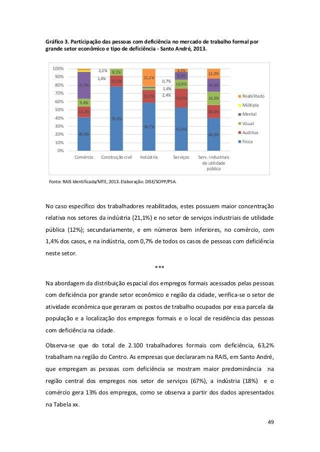 49 Gráfico 3. Participação das pessoas com deficiência no mercado de trabalho formal por grande setor econômico e tipo de ...