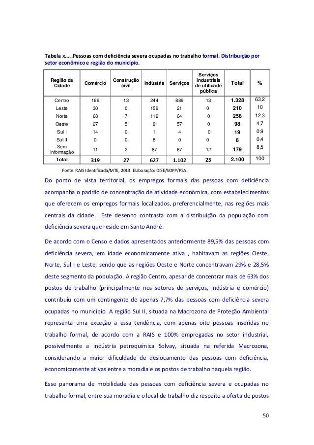 50 Tabela x.....Pessoas com deficiência severa ocupadas no trabalho formal. Distribuição por setor econômico e região do m...