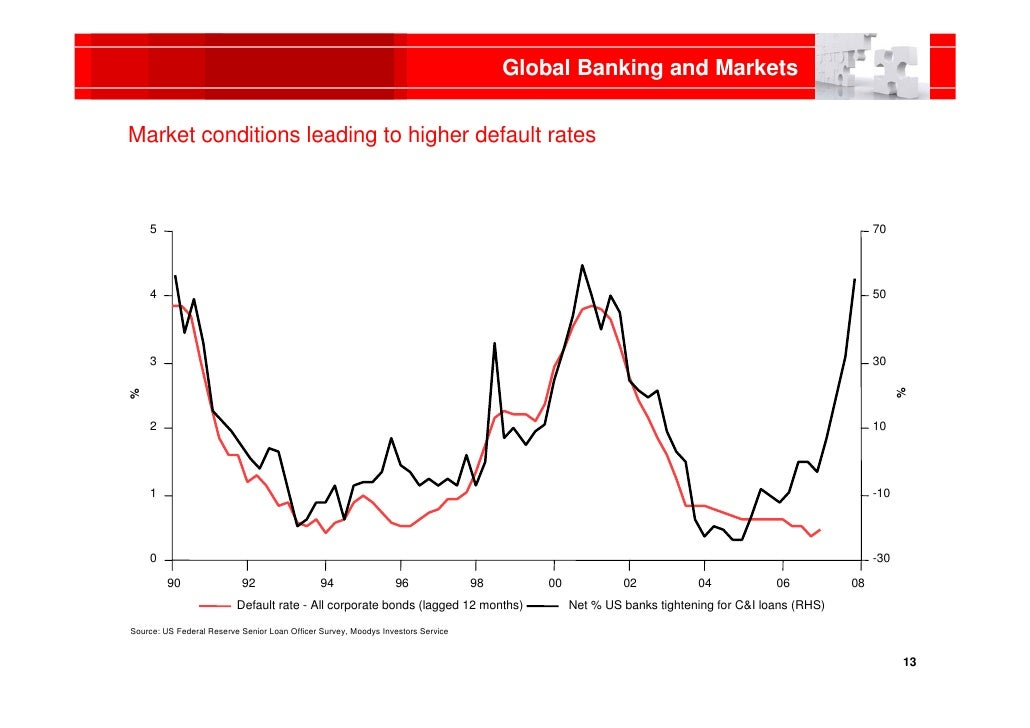 HSBC Global Banking and Markets