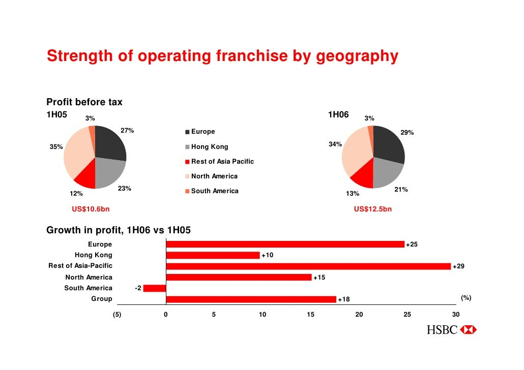 Hsbc managing for growth