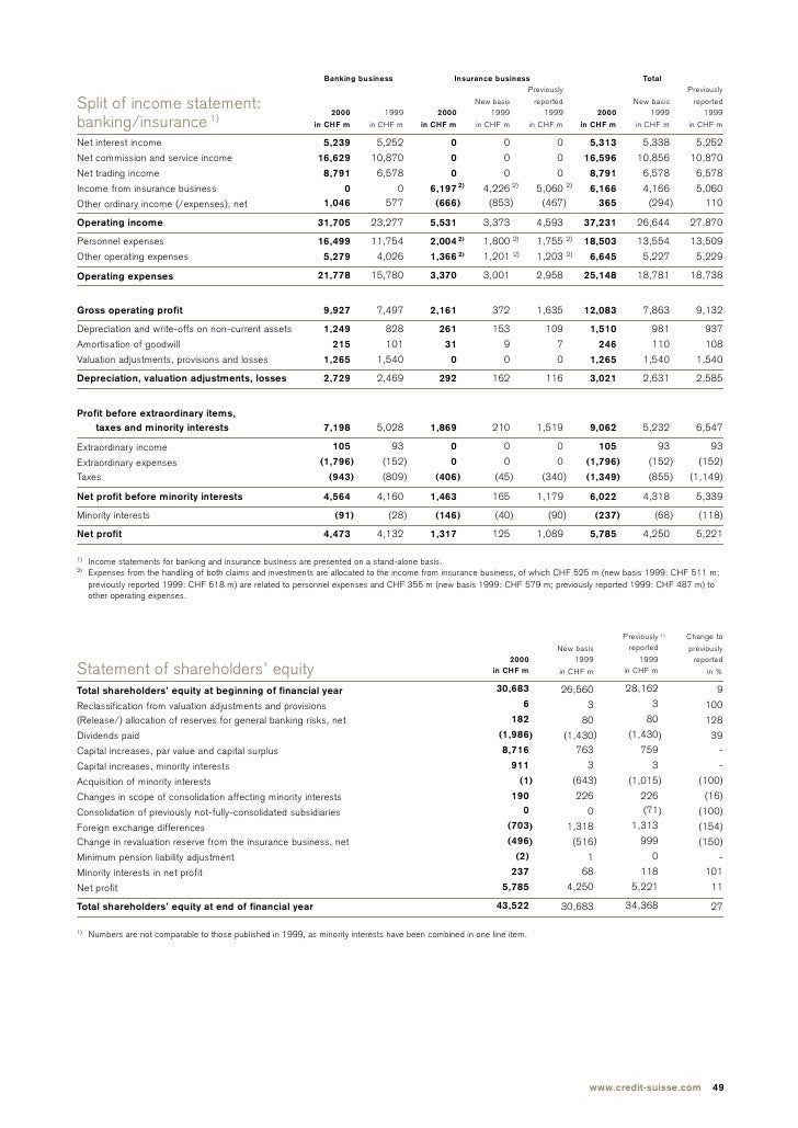 credit suisse annual review part 5 consolidated results income state