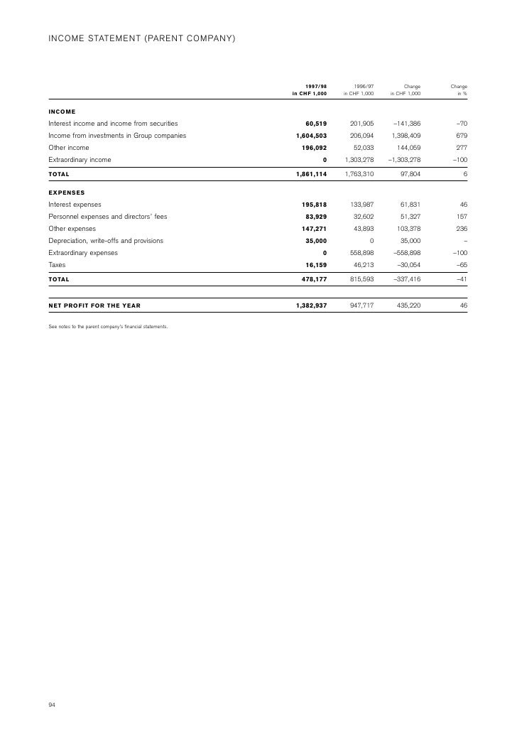 INCOME STATEMENT (PARENT COMPANY)                                                                   1997/98        1996/97...