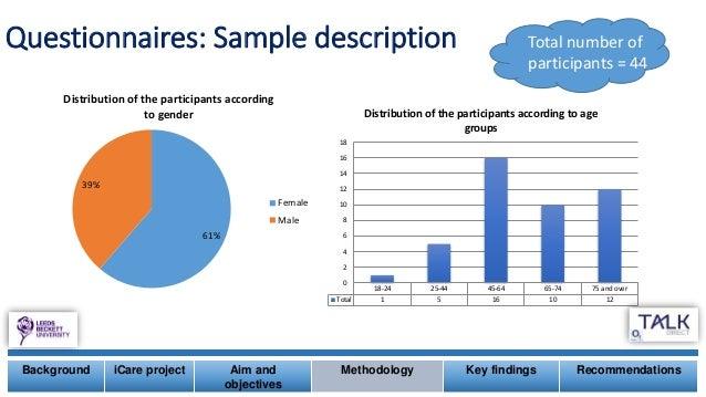 Questionnaires: Sample description 61% 39% Distribution of the participants according to gender Female Male 18-24 25-44 45...