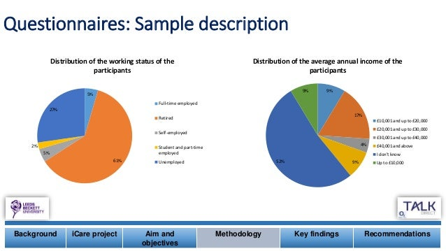 Background iCare project Aim and objectives Methodology Key findings Recommendations 5% 61% 5% 2% 27% Distribution of the ...
