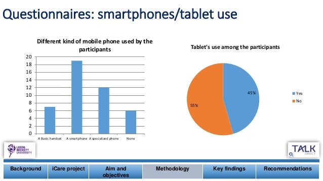 Questionnaires: smartphones/tablet use 0 2 4 6 8 10 12 14 16 18 20 A Basic handset A smartphone A specialized phone None D...
