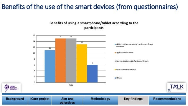 Background iCare project Aim and objectives Methodology Key findings Recommendations Benefits of the use of the smart devi...