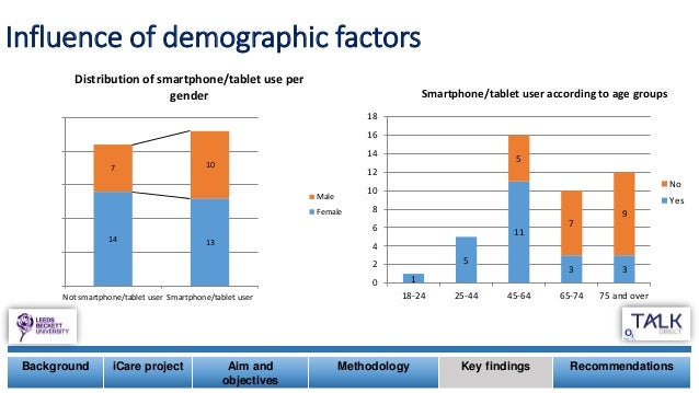 Influence of demographic factors Background iCare project Aim and objectives Methodology Key findings Recommendations 1 5 ...
