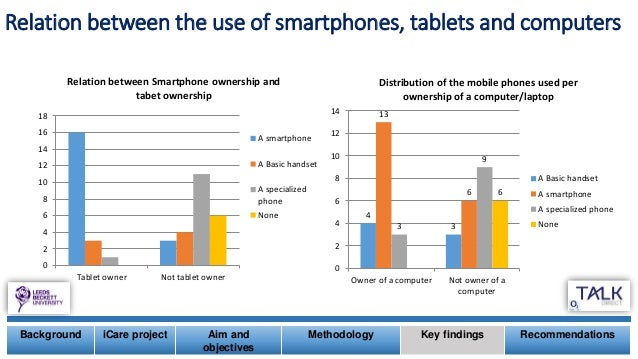 Relation between the use of smartphones, tablets and computers Background iCare project Aim and objectives Methodology Key...