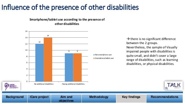 Influence of the presence of other disabilities Background iCare project Aim and objectives Methodology Key findings Recom...