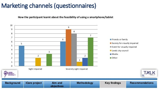 Marketing channels (questionnaires) Background iCare project Aim and objectives Methodology Key findings Recommendations 5...