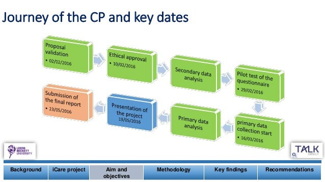Journey of the CP and key dates Background iCare project Aim and objectives Methodology Key findings Recommendations