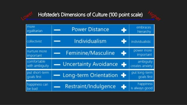 The 6D model of national culture