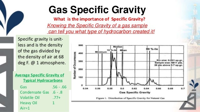 Specific Gravity Natural Gas Condensate