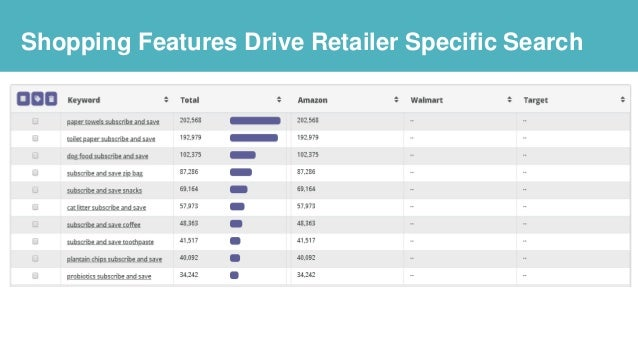 Shopping Features Drive Retailer Specific Search