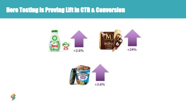 Hero Testing is Proving Lift in CTR & Conversion
