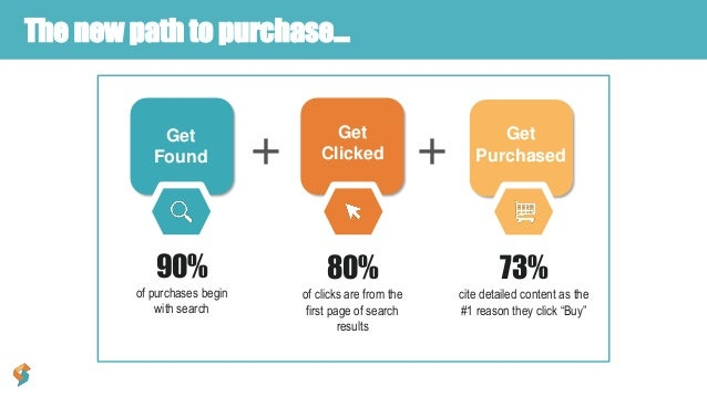 80% of clicks are from the first page of search results The new path to purchase… Get Found Get Purchased+ Get Clicked + 9...