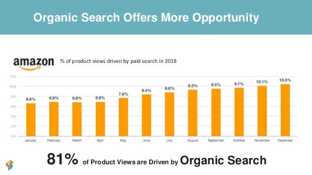 81% of Product Views are Driven by Organic Search % of product views driven by paid search in 2018 Organic Search Offers M...