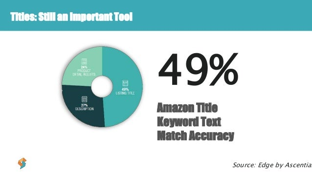Titles: Still an Important Tool Source: Edge by Ascential 49% Amazon Title Keyword Text Match Accuracy