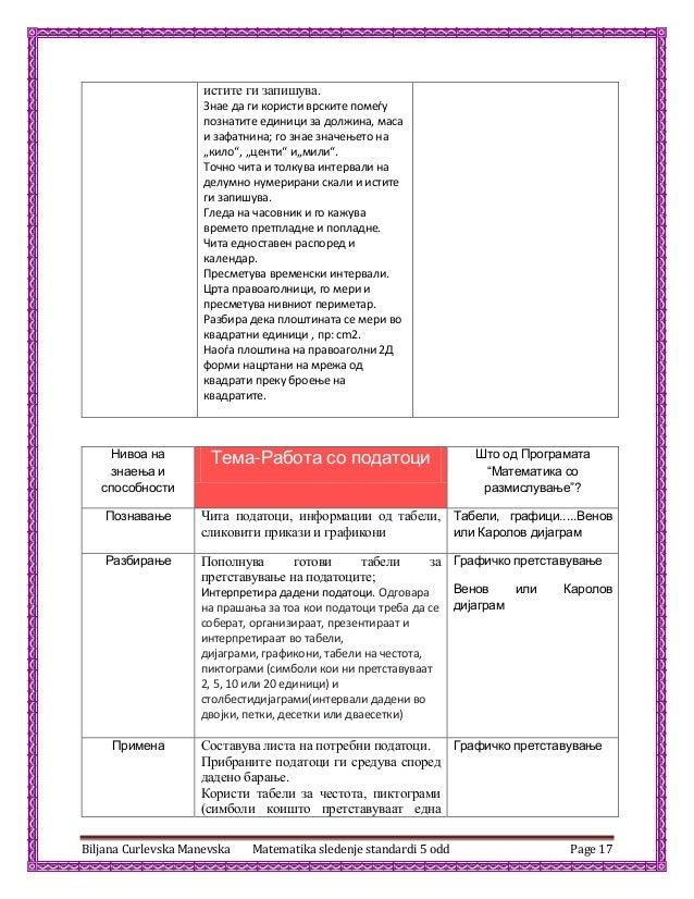 Biljana Curlevska Manevska Matematika sledenje standardi 5 odd Page 17 истите ги запишува. Знае да ги кпристи врските ппме...