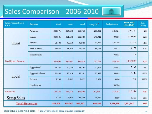 Budget Sample