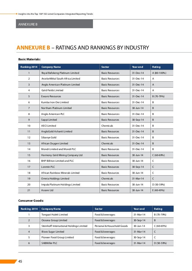List of companies traded on the JSE