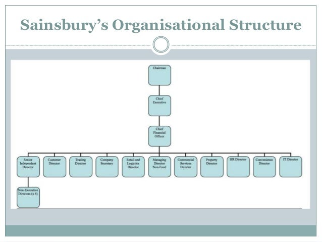 organization structure of sainsburys management essay Retail gazette loves: sainsbury's to shelve 800 jobs in management restructure by depending on the size and complexity of the existing management structure.