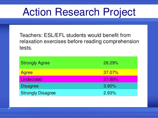 action research on reading difficulty 23 screening and progress monitoring for older students with reading difficultiesall rti models require tools for identifying students who are at-risk for academic difficulties and measuring progress and instructional response so that decisions can be made concerning instructional intensity and differentiation.