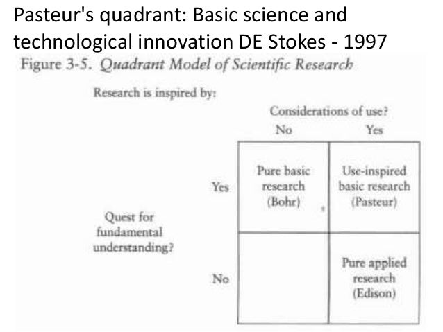 Pasteur's quadrant: Basic science and technological innovation DE Stokes - 1997