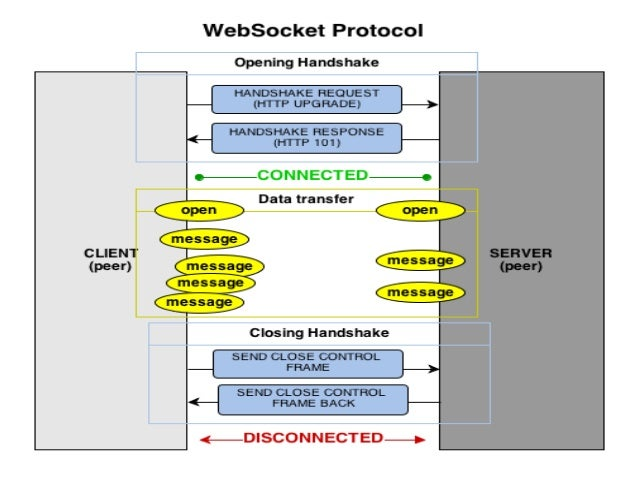 Polling Techniques, Ajax, protocol Switching from Http to Websocket s…