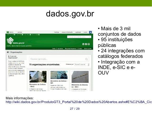 dados.gov.br 2927 / ● Mais de 3 mil conjuntos de dados ● 95 instituições públicas ● 24 integrações com catálogos federados...