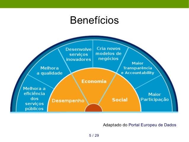 Benefícios Adaptado do Portal Europeu de Dados 295 /