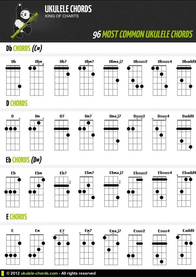 C B Ukulele Chord Gallery Chord Guitar Finger Position
