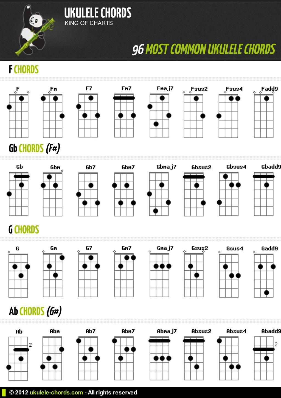 Basic bar chords for guitar