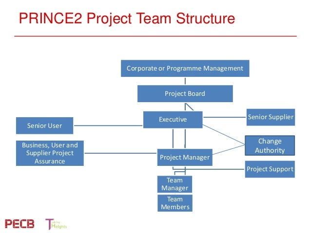 Pecb Webinar Aligning Iso 21500 And Prince2