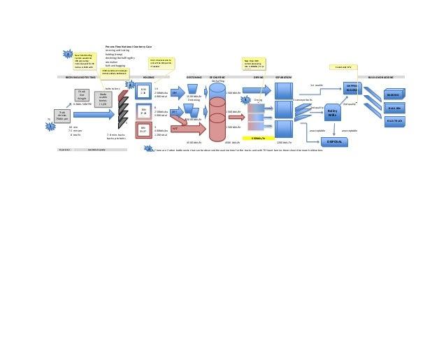 the cranberry case rh slideshare net Cranberry Case Flow Diagram Process National Cranberry Plant