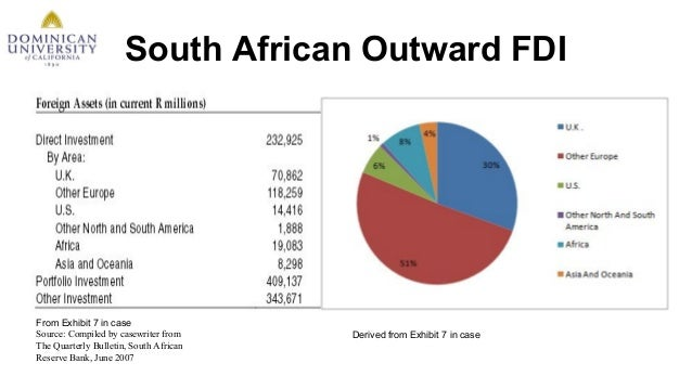 fdi in africa Fdi in figures the potential attractiveness of south africa is high, compared to other countries in the region, but its performance is relatively weak for fdi attraction, despite progress owing to investment potential in infrastructure.