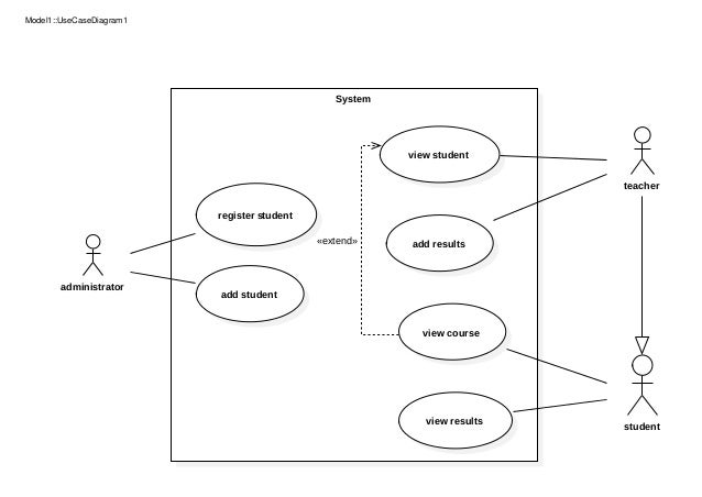 University System UML - Use Case Diagram and Sequence Diagram